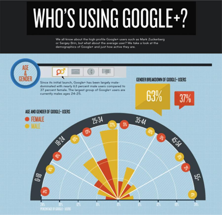 Google Plus Network