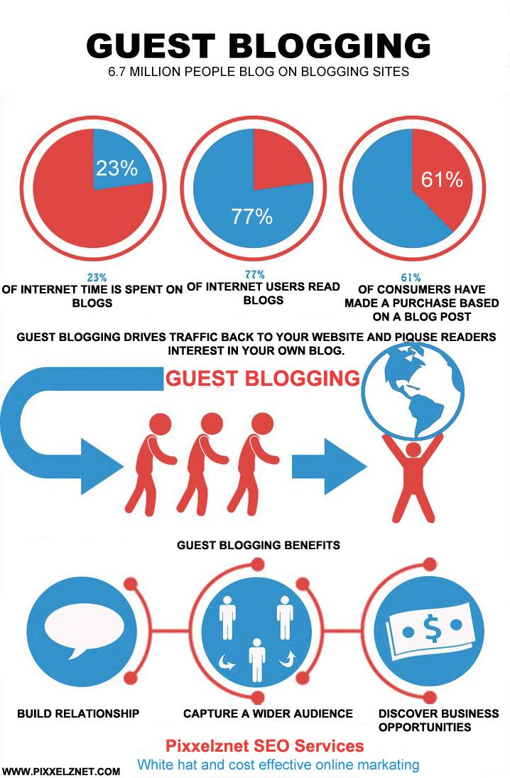 Guest Blogging Service