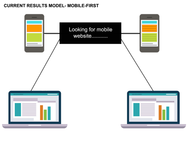 Google Mobile First Search Model