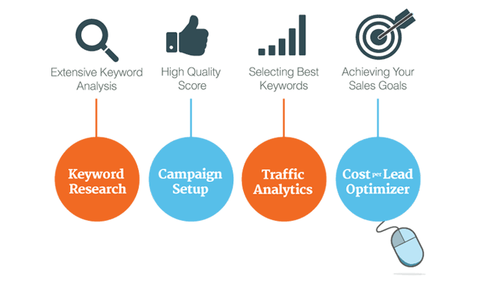 PPC-Campaign-Management-Services
